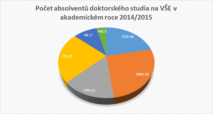 Doktorandi 2016