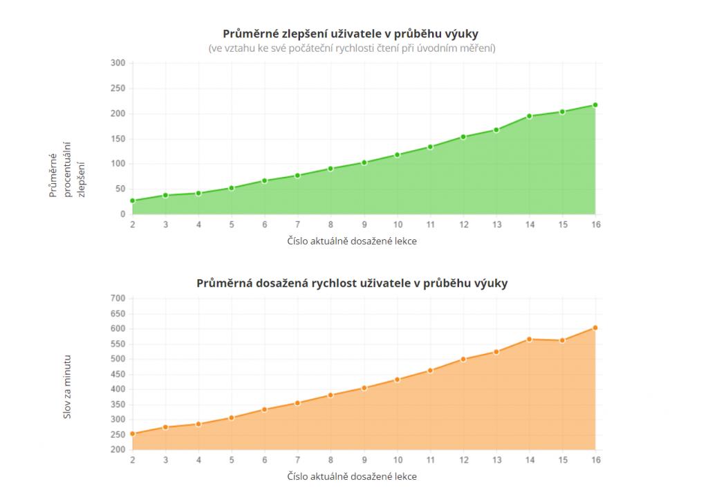rozectise-grafy